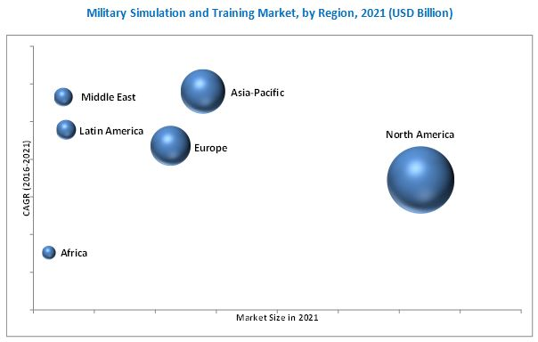 Military Simulation and Training Market