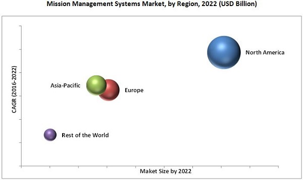 Mission Management Systems Market