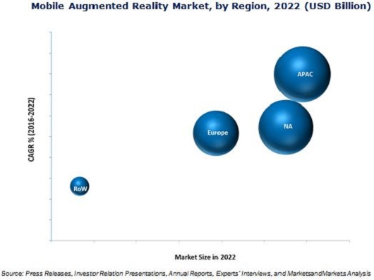 Mobile Augmented Reality Market