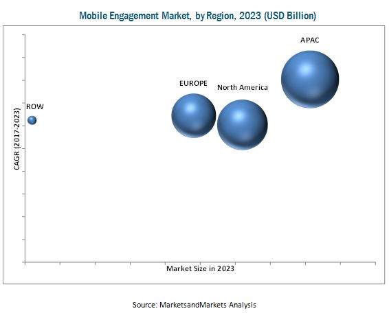 Mobile Engagement Market