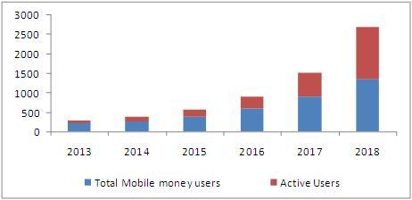 mobile money market users