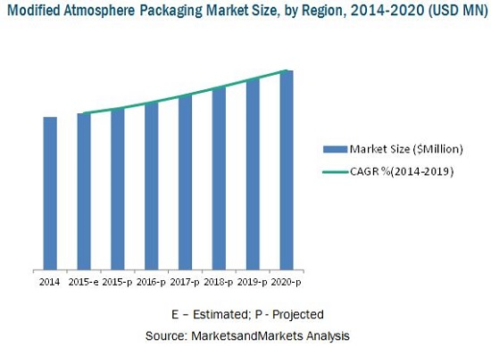 modified atmosphere packaging Modified atmosphere packagingextend shelf life -- and profits linde is a global leader in hygienic design and has more experience in iqf food technology.