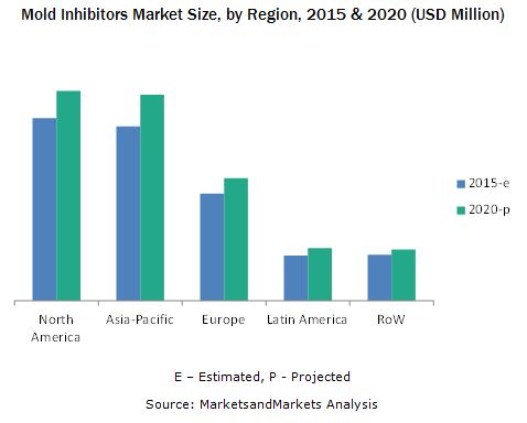 Mold Inhibitors Market