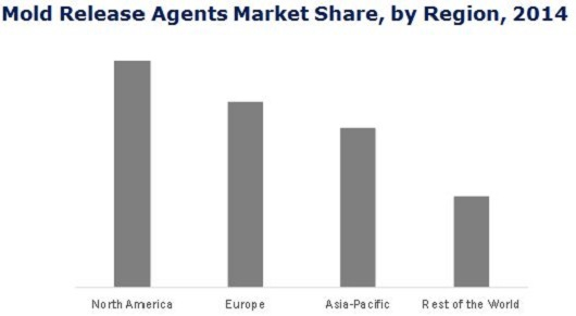 Mold Release Agents Market