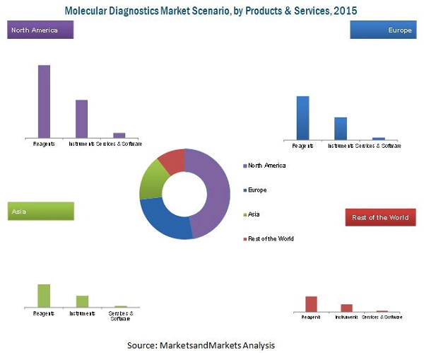 cancer diagnostics molecular testing market Cancer researchers have developed a 'liquid biopsy' blood test that can detect eight common cancer types through assessment of the levels of circulating proteins and latest molecular diagnostics news infectious disease diagnostics/testing market is expected to reach usd 190.