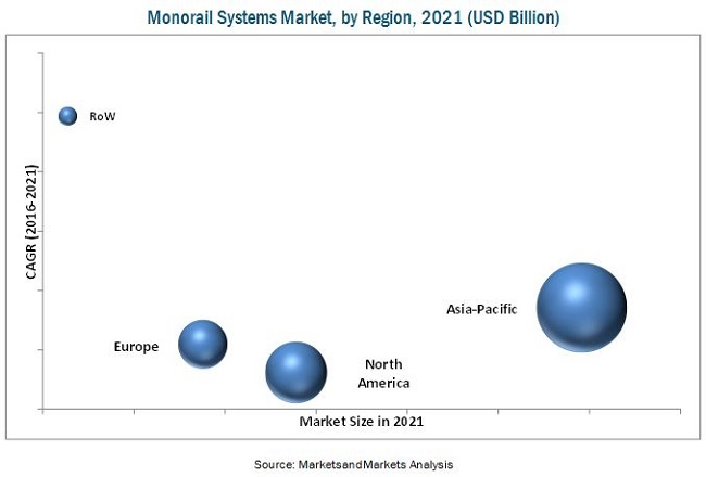 Monorail Systems Market