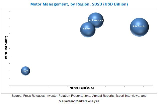 Motor Management Market