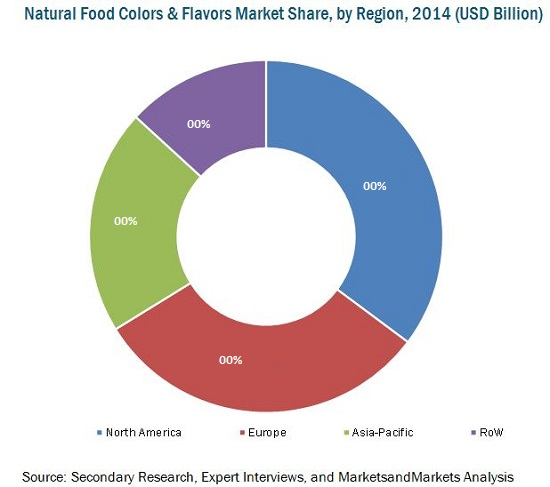 Natural Food Colors & Flavors Market
