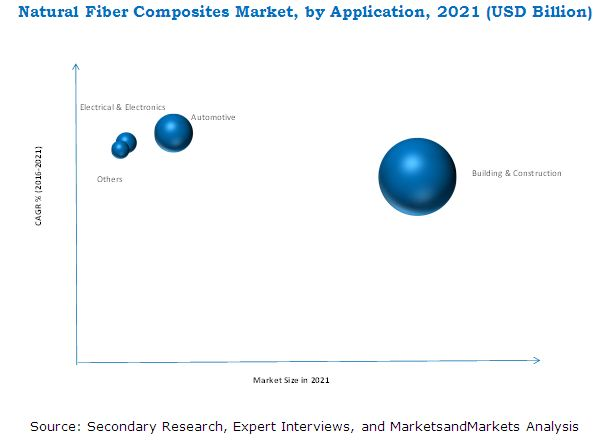 Natural Fiber Composites Market