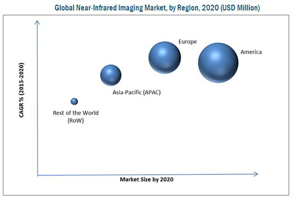 Near Infrared Imaging Market