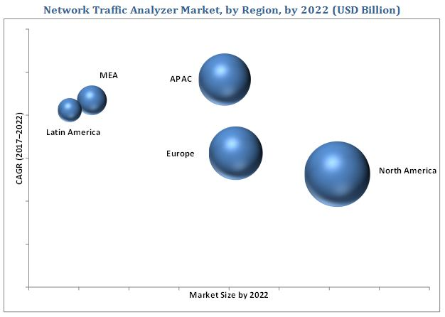 Network Traffic Analyzer : Network traffic analyzer market by solution service