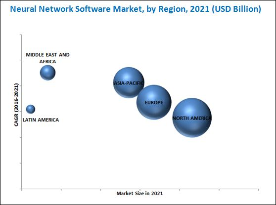 Neural Network Software Market