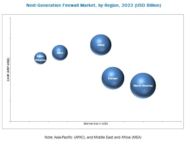 global ngfw market The report next-generation firewall market by delivery type (hardware, virtual   and region - global forecast to 2022, the ngfw market size is expected to.