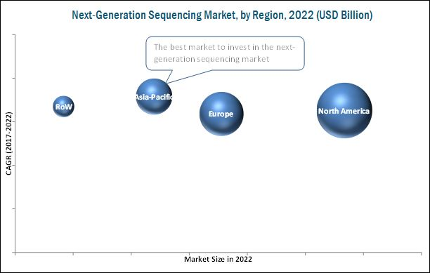 Next-Generation Sequencing (NGS) Market
