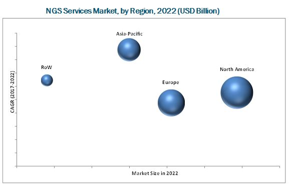 Next-Generation Sequencing (NGS) Services Market