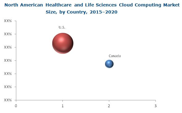 North America Healthcare Cloud Computing Market