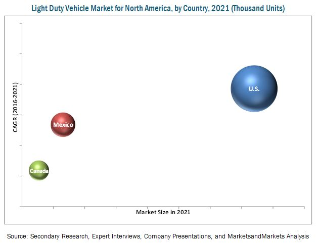 Light Duty Vehicle Market for North America