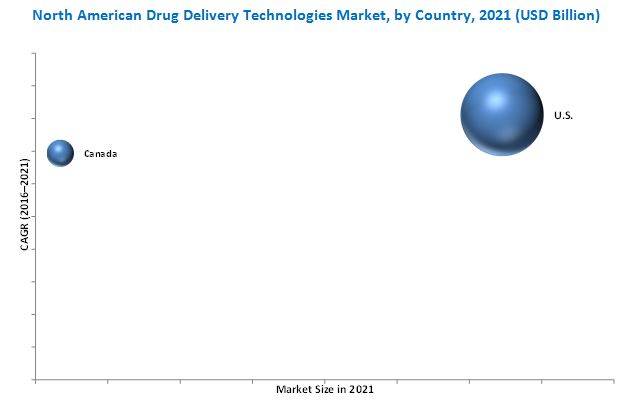North American Drug Delivery Technologies Market