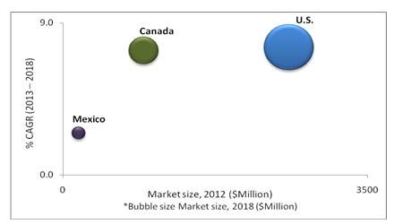 North American Food Safety Testing Market