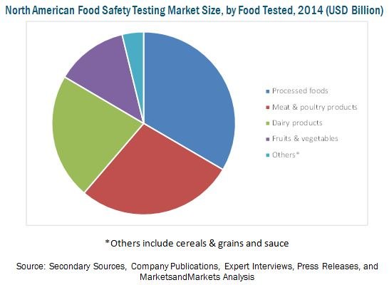 North American Food Safety Market