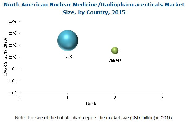 nuclear medicine radiopharmaceutical market is Nuclear medicine delivering patient care that provides optimal outcomes and meets patients' high standards is a challenge, especially amidst the healthcare reform, consolidation and consumer demands that characterize today's constantly shifting healthcare landscape.