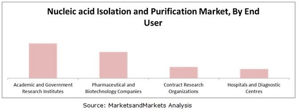 Nucleic Acid Isolation and Purification Market