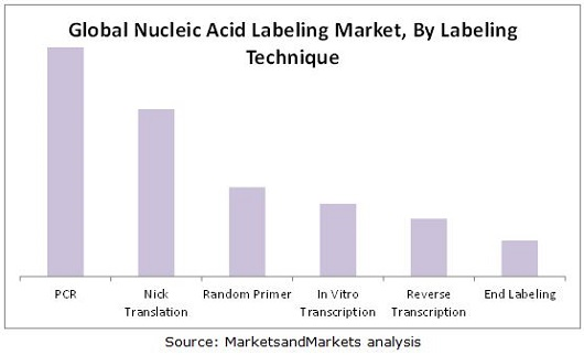 Nucleic Acid Labeling Market