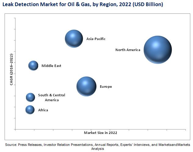Leak Detection Market For Oil Amp Gas By Technology Amp Type