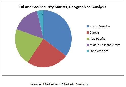 Oil and Gas Security and Service Market