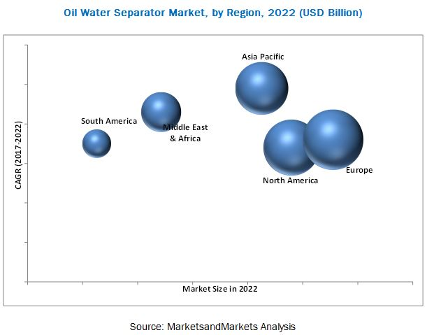 Oil Water Separator Market