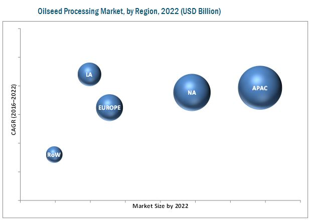 Oilseed Processing Market