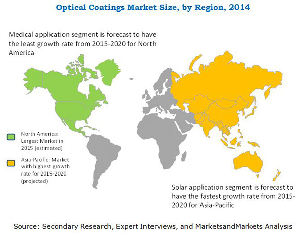 Optical Coatings Market