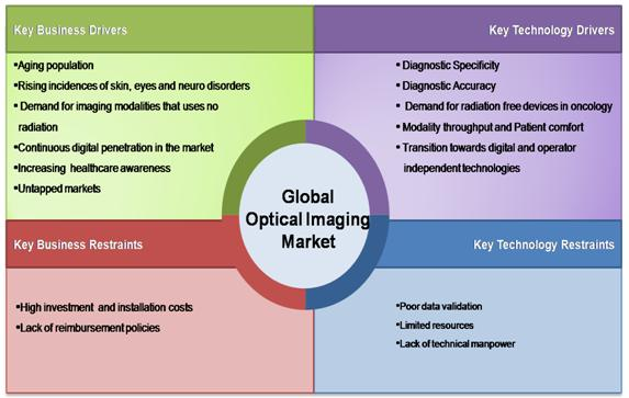 Optical Imaging Technologies  Market