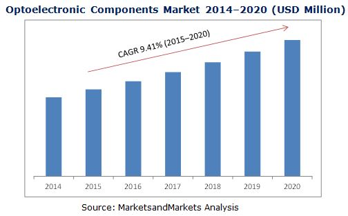 Optoelectronic Components Market