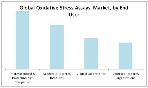 Oxidative Stress Assay Market