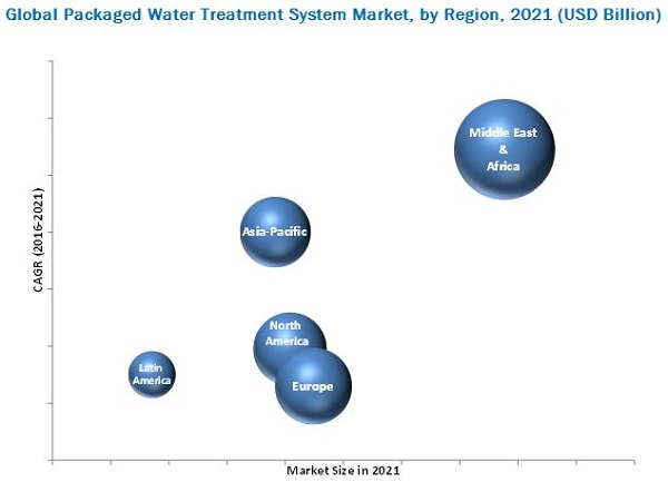 Packaged Water Treatment System Market