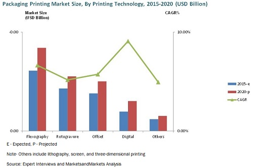 3d printing material market would witness 3d printing conference 2019, rome, brings an opportunity to attend the  presentations  a wide range of materials can be utilized for 3d printing, for  example, abs plastic,  the market has been sectioned on the premise of  printer, material form,  3d printing 2018 witnessed an amalgamation of  peerless speakers who.