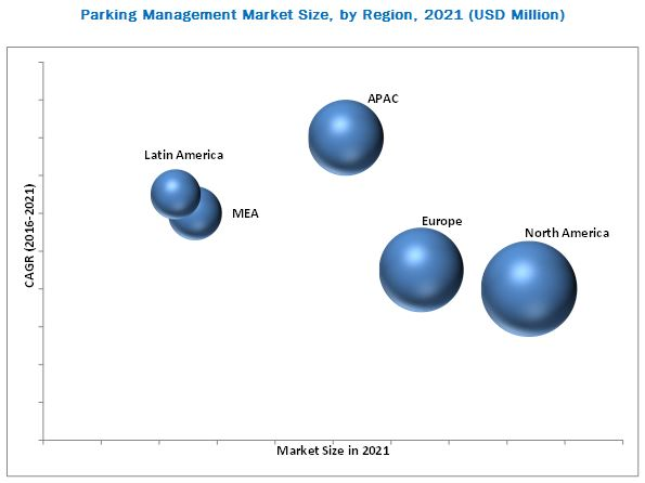 Parking Management Market