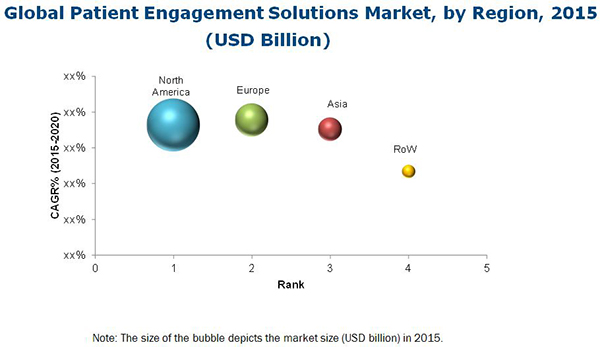 Patient Engagement Solutions Market