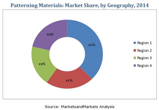 Patterning Materials Market