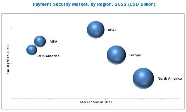 Payment Security Market