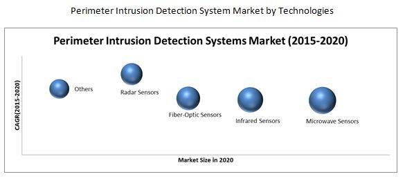 research papers intrusion detection Intrusion detection is network-based when the system is used to analyze network packets this is in contrast to host-based intrusion detection,  papers .