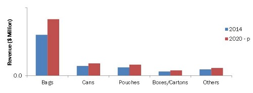 Pet Food Packaging Market