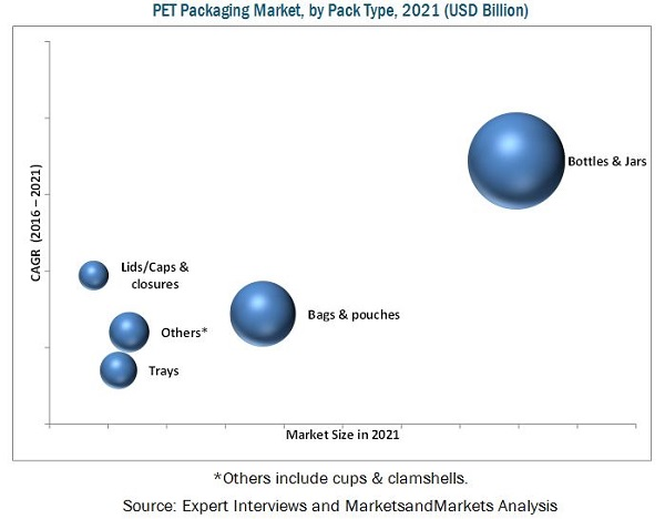 PET Packaging Market