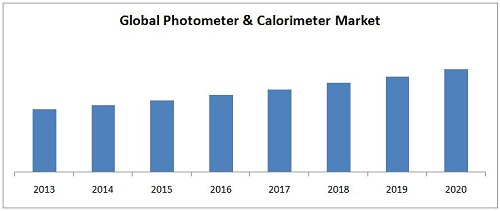 Photometer and Calorimeter Market