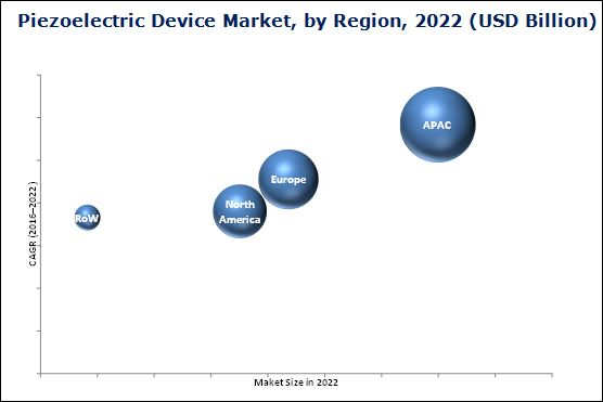 Piezoelectric Devices Market