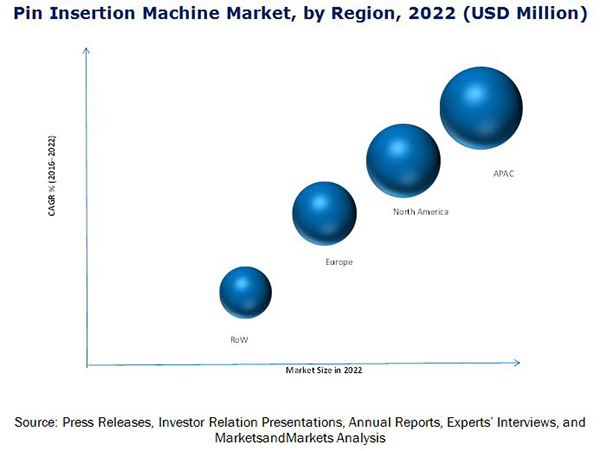 Pin Insertion Machine Market