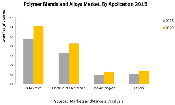 Polymer Blends and Alloys Market