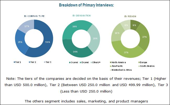 Polymer Dispersions Market