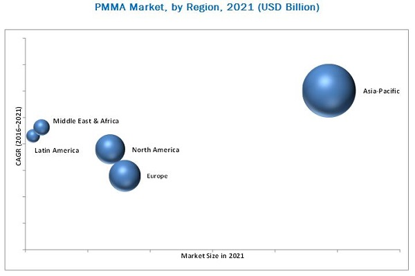 Polymethyl Methacrylate (PMMA) Market Worth $16 Billion By 2025